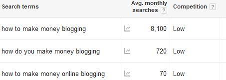 How do you Make Money Blogging?