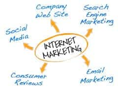 Internet Marketing Product Launches