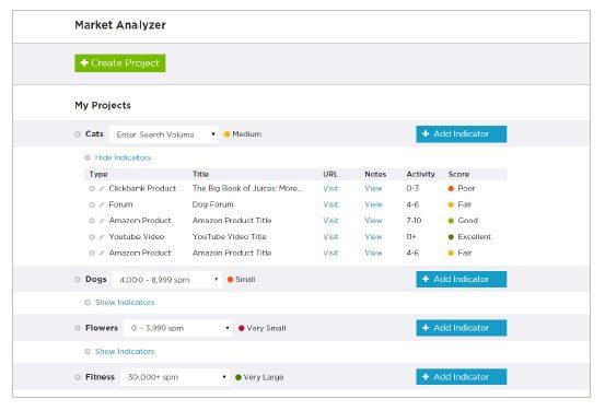 Niche Profit Full Control Market Analyzer Software