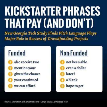 crowdfunding-copywriting-words-that-convert