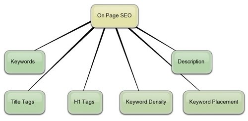 On Page SEO Check-list
