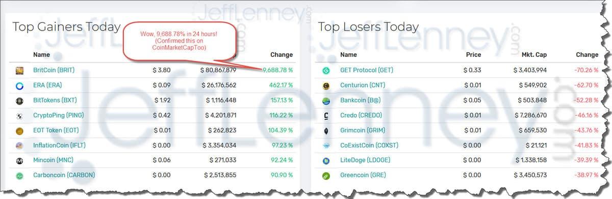 CryptoSuite Top Gainers