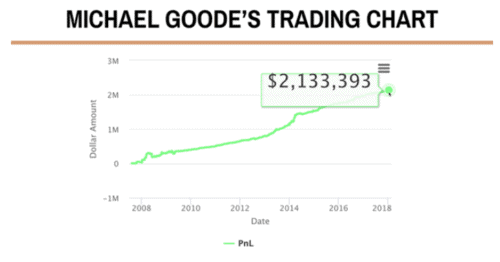 michael-goodes-trading-chart