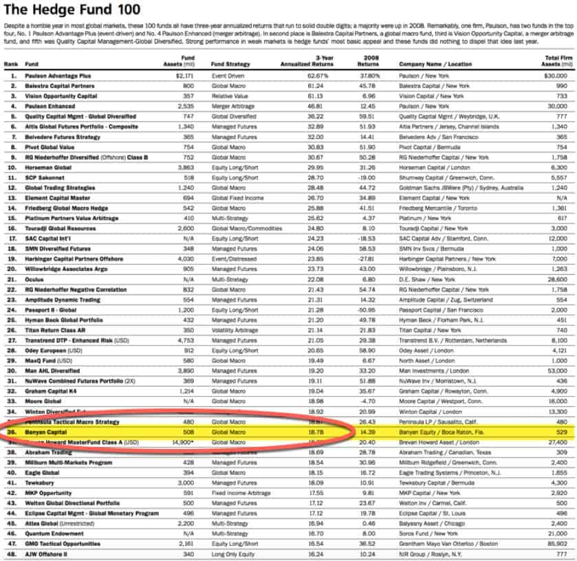 Top Hedge Funds List